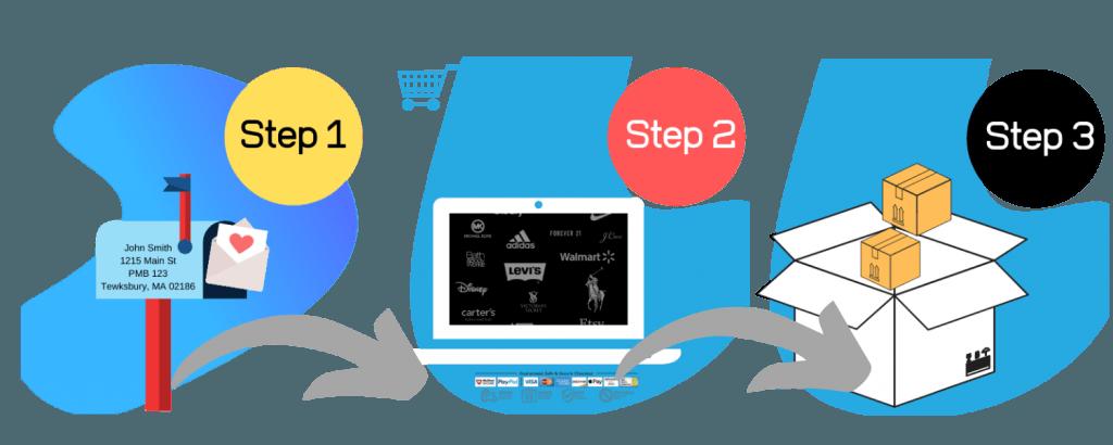 mail forwarding steps